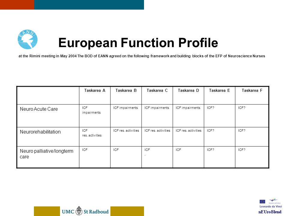 European Function Profile of a neuroscience nurse October 2005 www.eann.net