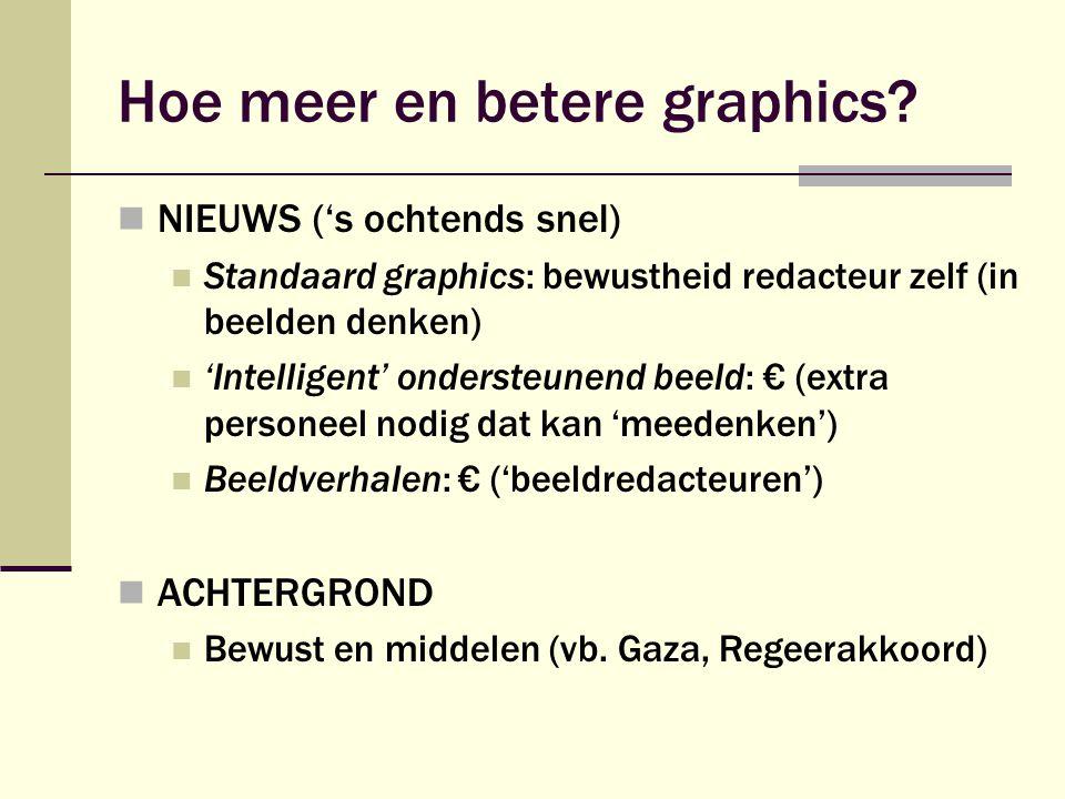 Hoe meer en betere graphics.