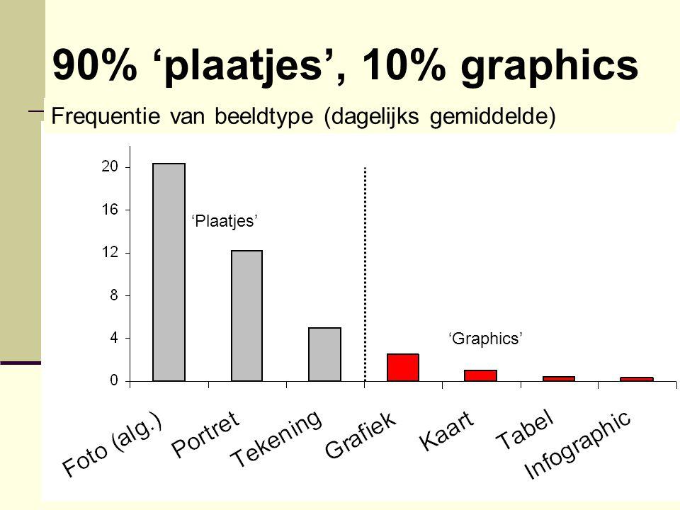 'Plaatjes' 'Graphics' Frequentie van beeldtype (dagelijks gemiddelde) 90% 'plaatjes', 10% graphics