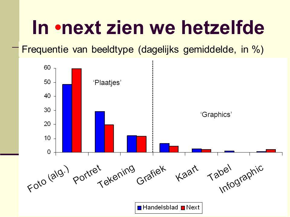 In •next zien we hetzelfde Frequentie van beeldtype (dagelijks gemiddelde, in %) 'Plaatjes' 'Graphics'