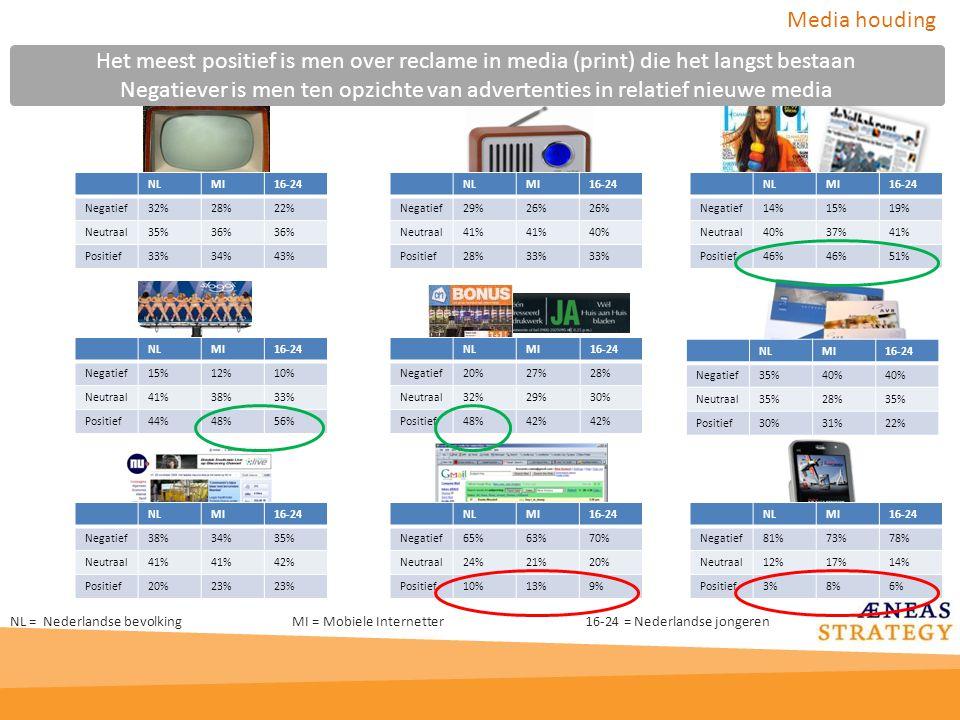Platform: Spraak Onbekend *Nooit ontvangen/gezien** KanalenNLMI16-24NLMI16-24 Voicemail 87%85%89%80% 84% Wachttijd gesprek 88%77%84% 71%80% Platform: Berichten Onbekend**Nooit ontvangen/gezien** KanalenNLMI16-24NLMI16-24 SMS53%33%30%44%33%30% MMS92%84%89% 82%85% mobiele email 89%67%80%87%65%81% mobiel IM (chat) 96%90%95%89%83%90% Platform: Internet Onbekend*Nooit ontvangen/gezien** KanalenNLMI16-24NLMI16-24 Mobiel Internet 89%52%80%84%41%73% Mobiele zoekmachine 95%65%86%87%56%81% Platform: Applicaties Onbekend*Nooit ontvangen/gezien** KanalenNLMI16-24NLMI16-24 Idle Screen97%85%93%90%71%85% Games95%83%87%90%78%83% Videos98%92%95%93%84%89% Muziek downloads97%92%95%93%85%89% * Gebaseerd op de 55% van de Nederlanders, 79% van de jongeren en 85% van de mobiele Internetters die wel bekend zijn met een of meerdere vormen van mobiel adverteren ** Resultaten zijn niet omkeerbaar.