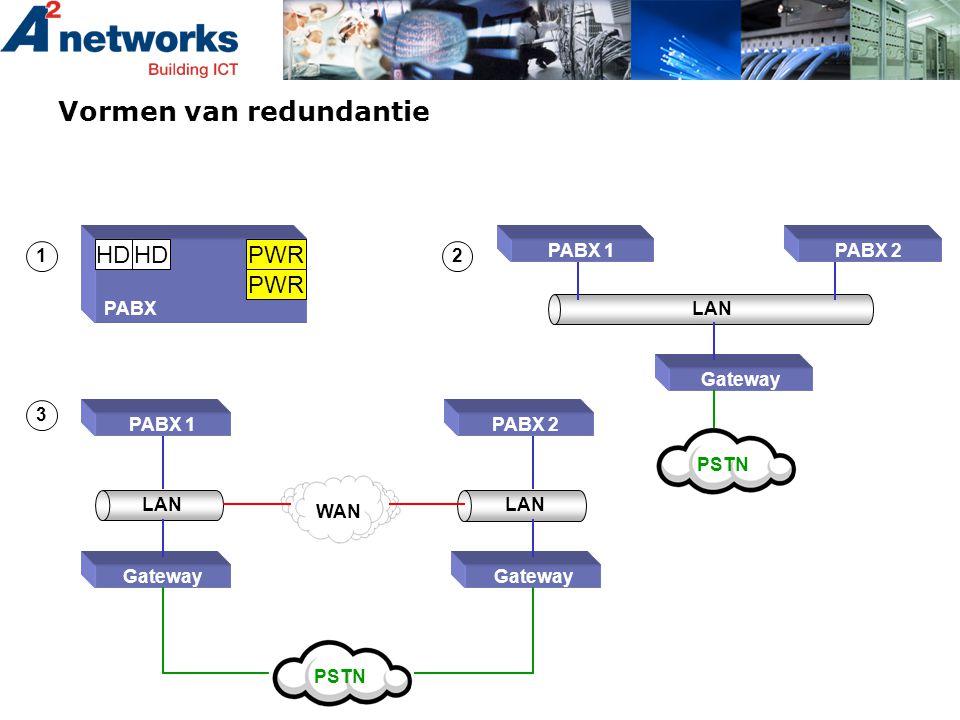 Vormen van redundantie PABX HD PWR 12 PABX 1PABX 2 LAN Gateway PSTN PABX 1PABX 2 LAN Gateway PSTN LAN Gateway 3 WAN