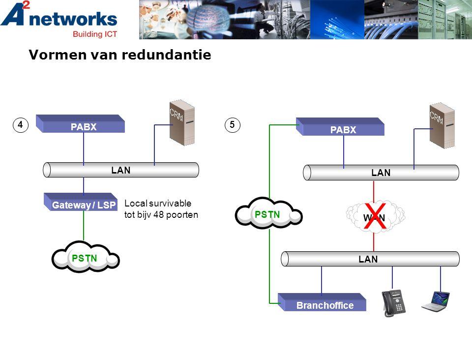 Vormen van redundantie PABX LAN Gateway / LSP PSTN 4 Local survivable tot bijv 48 poorten 5 PABX LAN PSTN Branchoffice WAN LAN X