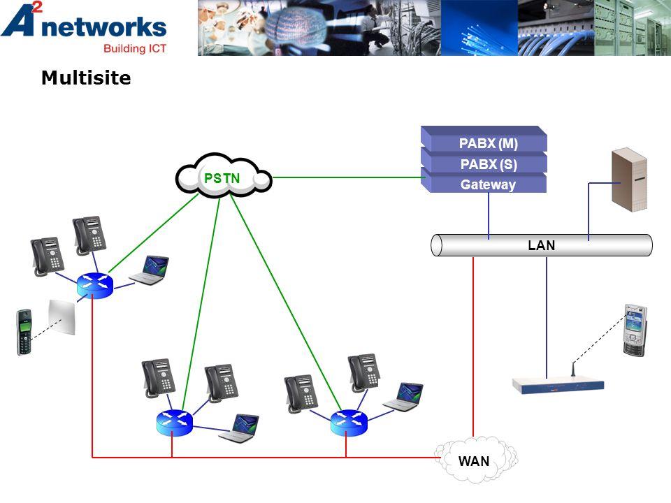Multisite Gateway LAN PSTN WAN PABX (S) PABX (M)