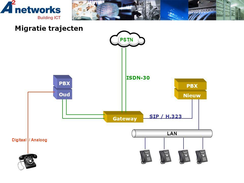 Migratie trajecten Oud PBX Digitaal / Analoog Nieuw PBX Gateway SIP / H.323 ISDN-30 PSTN LAN