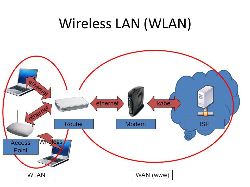Wireless LAN (WLAN) ModemISP kabelethernet Router WLAN WAN (www) Wireless Access Point