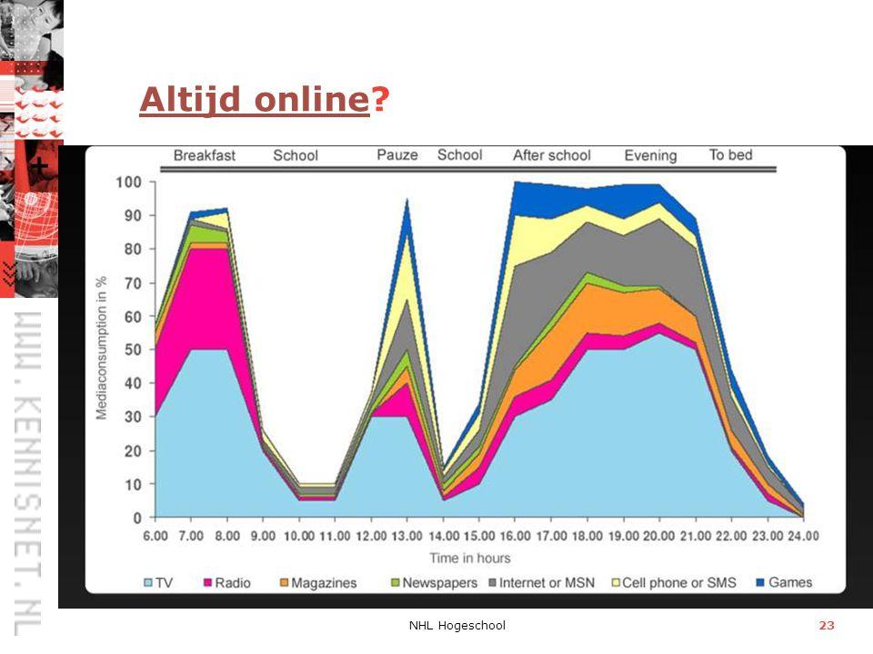 NHL Hogeschool23 Altijd onlineAltijd online