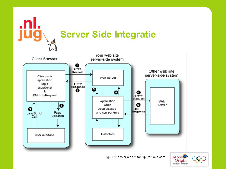 Server Side Integratie Figuur 1: server-side mash-up, ref: sun.com