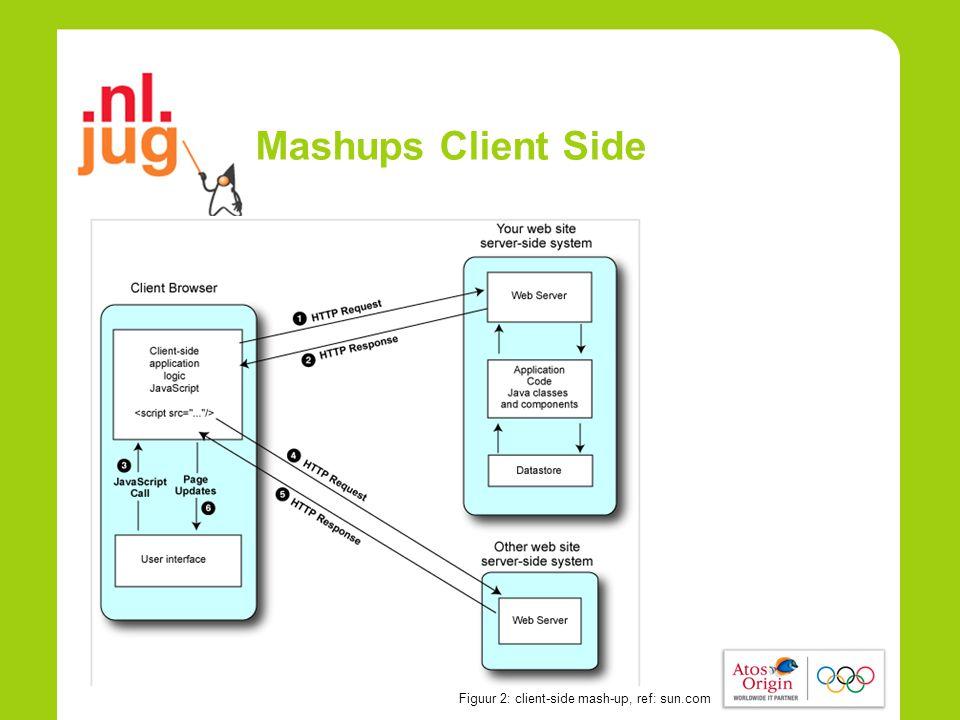 Mashups Client Side Figuur 2: client-side mash-up, ref: sun.com