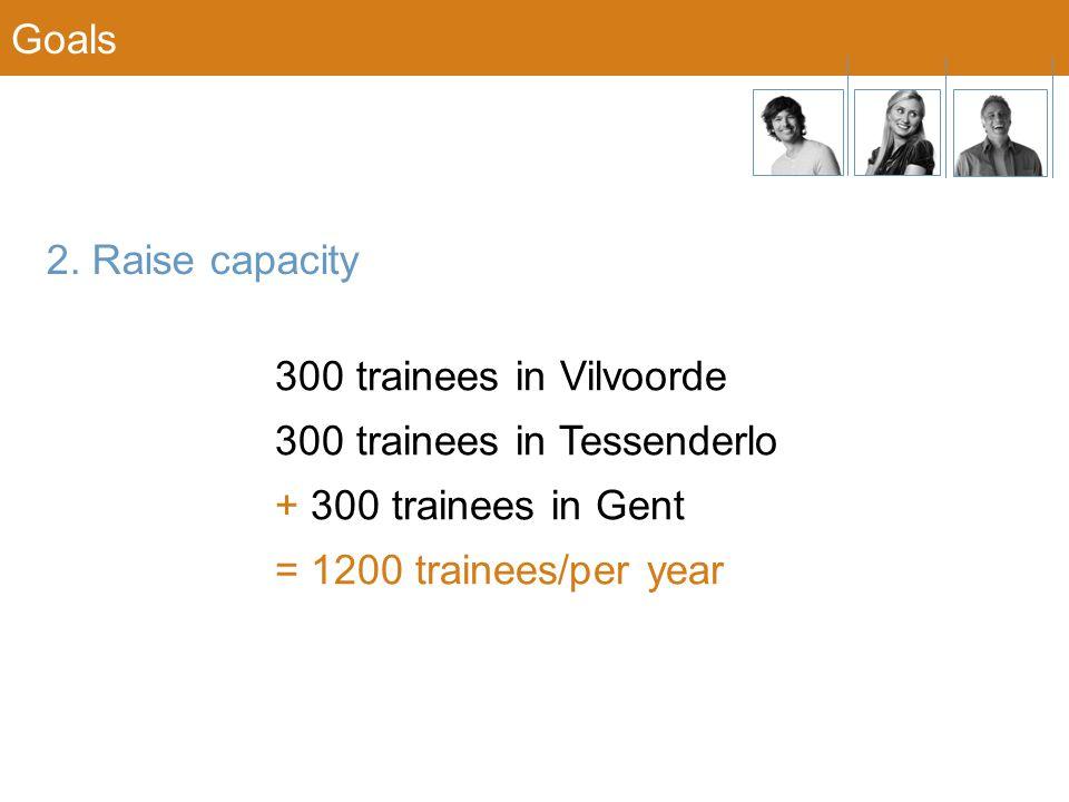 Goals 2. Raise capacity 300 trainees in Vilvoorde 300 trainees in Tessenderlo + 300 trainees in Gent = 1200 trainees/per year