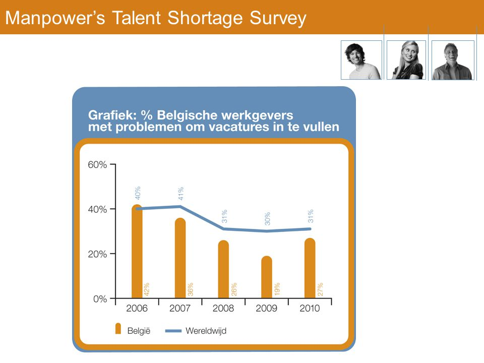 Manpower's Talent Shortage Survey