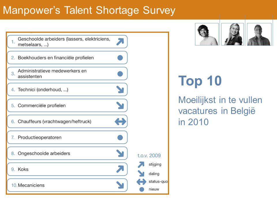 Top 10 Moeilijkst in te vullen vacatures in België in 2010