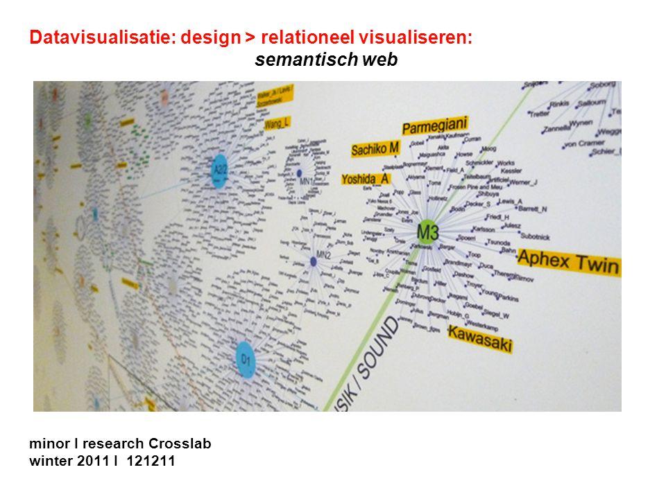 12 dec 11 Datavisualisatie > design > betekenis thema: semantische verbanden - bespreking opdracht 2 en 3 - bespreking onderzoeksopzet
