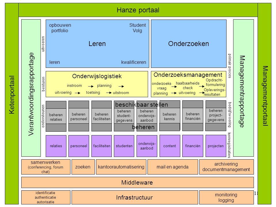 © Twynstra 18 OnderzoekenLeren Hanze portaal Infrastructuur kantoorautomatisering Ketenportaal Managementportaal bedrijfsvoering lerenkwalificeren ker