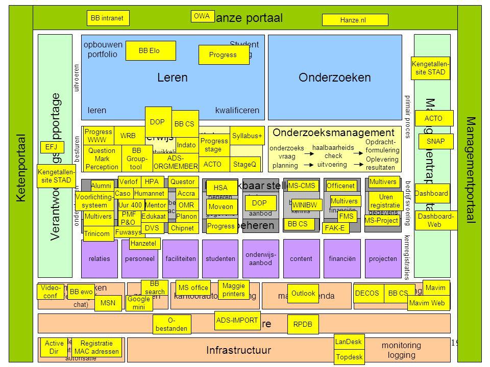 © Twynstra 19 OnderzoekenLeren Hanze portaal Infrastructuur kantoorautomatisering Ketenportaal Managementportaal bedrijfsvoering lerenkwalificeren ker