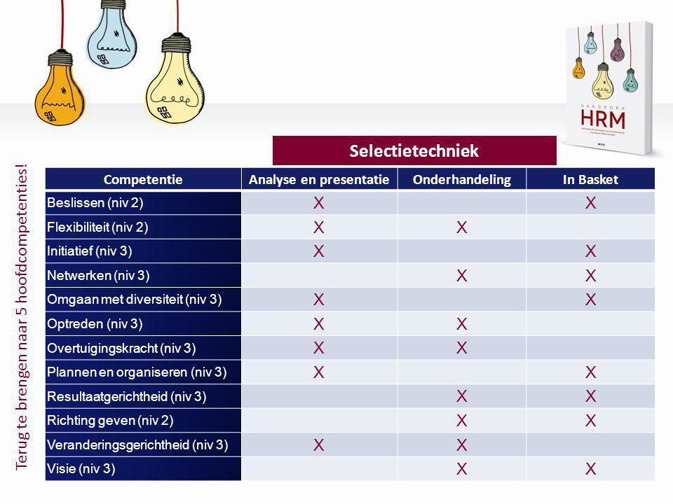 CompetentieAnalyse en presentatieOnderhandelingIn Basket Beslissen (niv 2) X X Flexibiliteit (niv 2) XX Initiatief (niv 3) X X Netwerken (niv 3) XX Om