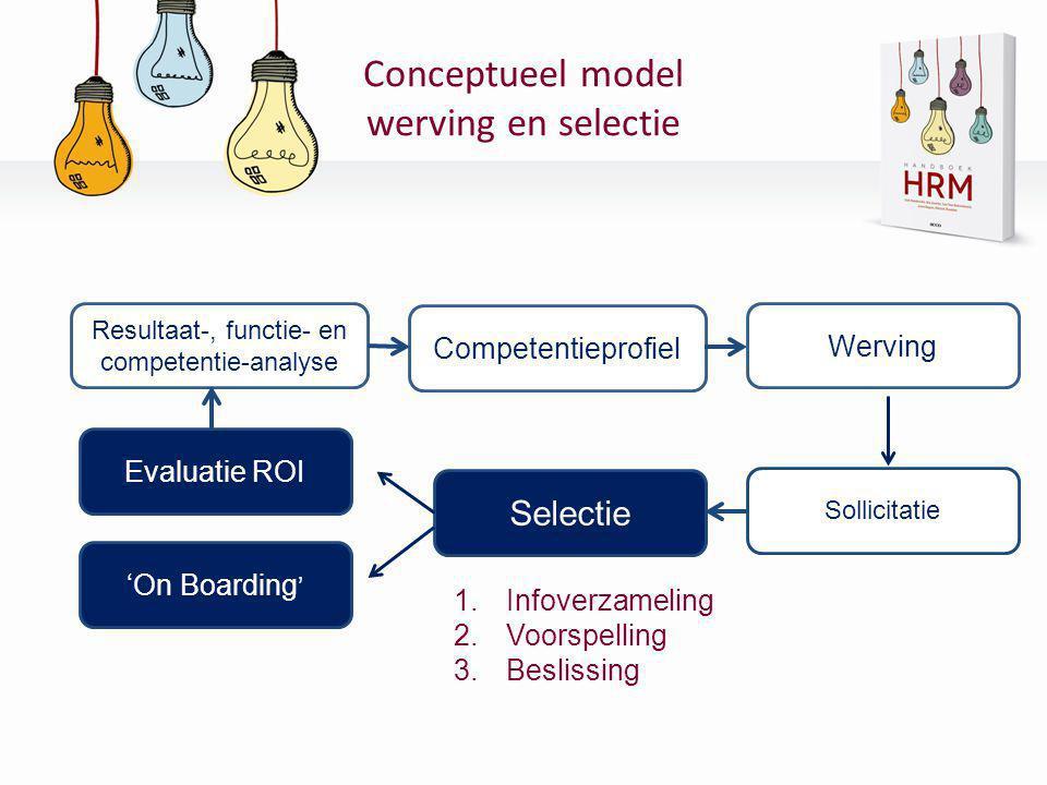 Conceptueel model werving en selectie Resultaat-, functie- en competentie-analyse Competentieprofiel Werving Sollicitatie Selectie Evaluatie ROI 'On B