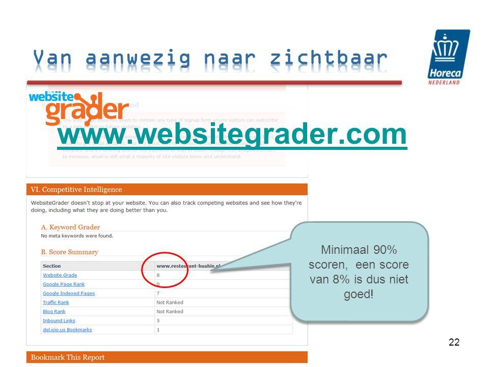 Minimaal 90% scoren, een score van 8% is dus niet goed! 22 www.websitegrader.com