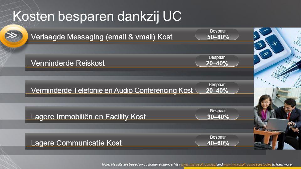 Verminderde Reiskost Verminderde Telefonie en Audio Conferencing Kost Lagere Immobiliën en Facility Kost Verlaagde Messaging (email & vmail) Kost Lage