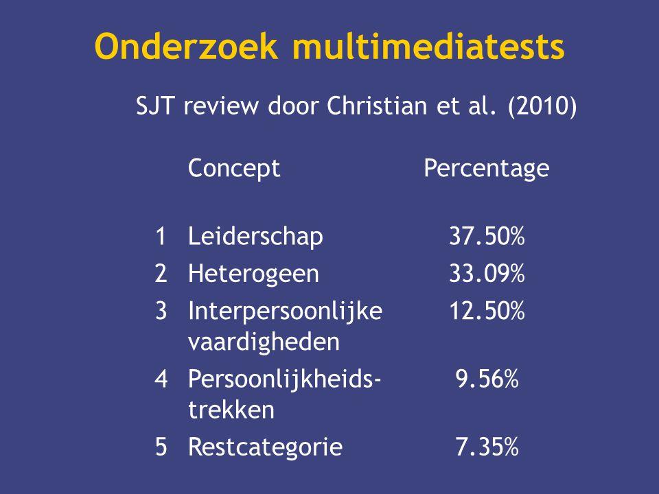 Onderzoek multimediatests SJT review door Christian et al. (2010) ConceptPercentage 1Leiderschap37.50% 2Heterogeen33.09% 3Interpersoonlijke vaardighed