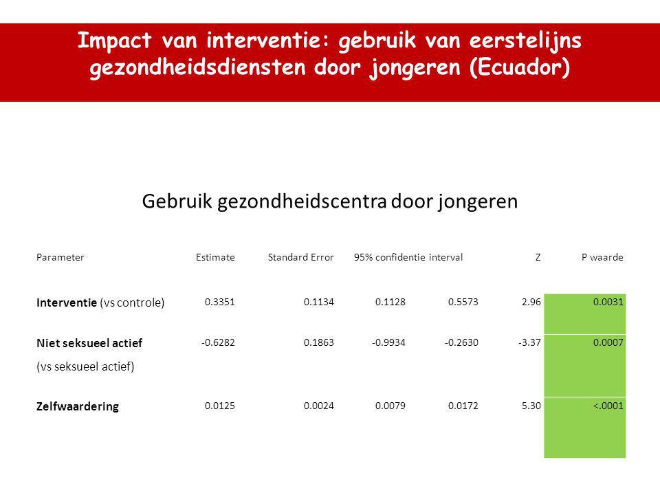 Gebruik gezondheidscentra door jongeren ParameterEstimateStandard Error95% confidentie intervalZP waarde Interventie (vs controle) 0.33510.11340.11280.55732.960.0031 Niet seksueel actief (vs seksueel actief) -0.62820.1863-0.9934-0.2630-3.370.0007 Zelfwaardering 0.01250.00240.00790.01725.30<.0001 Impact van interventie: gebruik van eerstelijns gezondheidsdiensten door jongeren (Ecuador)