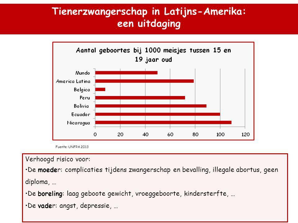 Tienerzwangerschap in Latijns-Amerika: een uitdaging Verhoogd risico voor: •De moeder: complicaties tijdens zwangerschap en bevalling, illegale abortus, geen diploma, … •De boreling: laag geboote gewicht, vroeggeboorte, kindersterfte, … •De vader: angst, depressie, … Fuente: UNFPA 2013