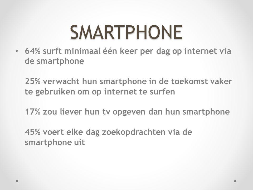 SMARTPHONE • 64% surft minimaal één keer per dag op internet via de smartphone 25% verwacht hun smartphone in de toekomst vaker te gebruiken om op internet te surfen 17% zou liever hun tv opgeven dan hun smartphone 45% voert elke dag zoekopdrachten via de smartphone uit