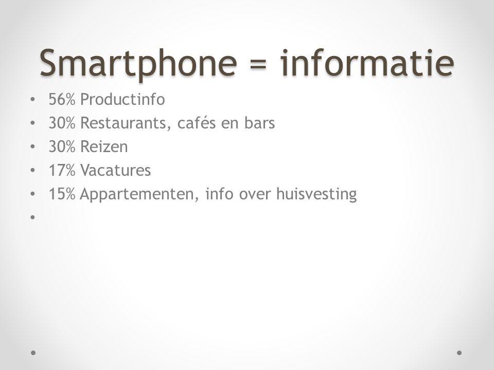 Smartphone = informatie • 56% Productinfo • 30% Restaurants, cafés en bars • 30% Reizen • 17% Vacatures • 15% Appartementen, info over huisvesting •