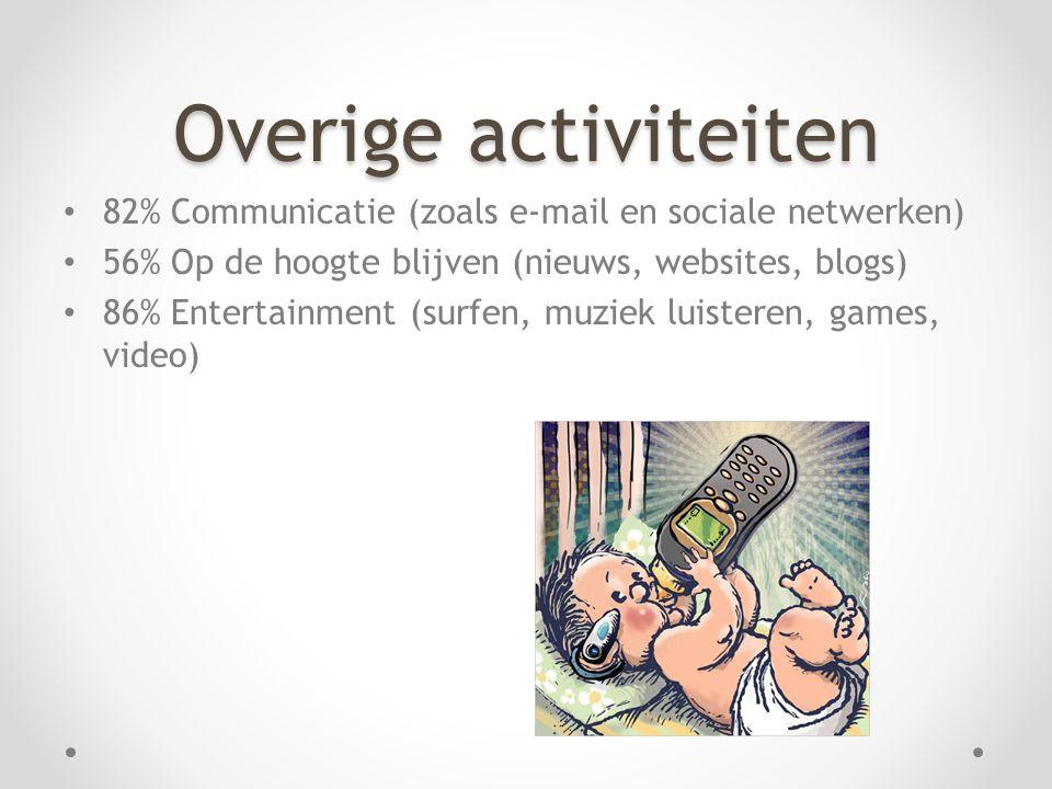 Overige activiteiten • 82% Communicatie (zoals e-mail en sociale netwerken) • 56% Op de hoogte blijven (nieuws, websites, blogs) • 86% Entertainment (surfen, muziek luisteren, games, video)