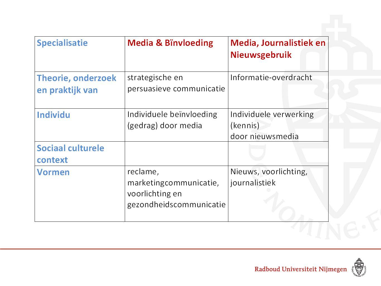 Thesisonderwerpen:  Beautyblogs: het model voor de journalistiek.