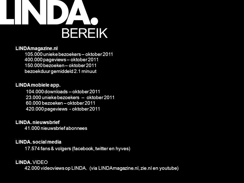 LINDAmagazine.nl 105.000 unieke bezoekers – oktober 2011 400.000 pageviews – oktober 2011 150.000 bezoeken – oktober 2011 bezoekduur gemiddeld 2.1 minuut LINDA mobiele app.
