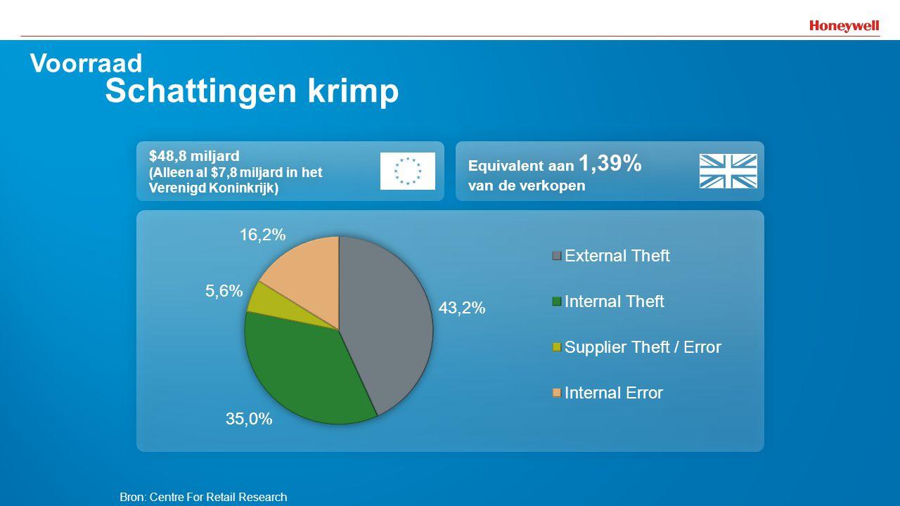 20 Voorraad Schattingen krimp Equivalent aan 1,39% van de verkopen $48,8 miljard (Alleen al $7,8 miljard in het Verenigd Koninkrijk) $48,8 miljard (Al