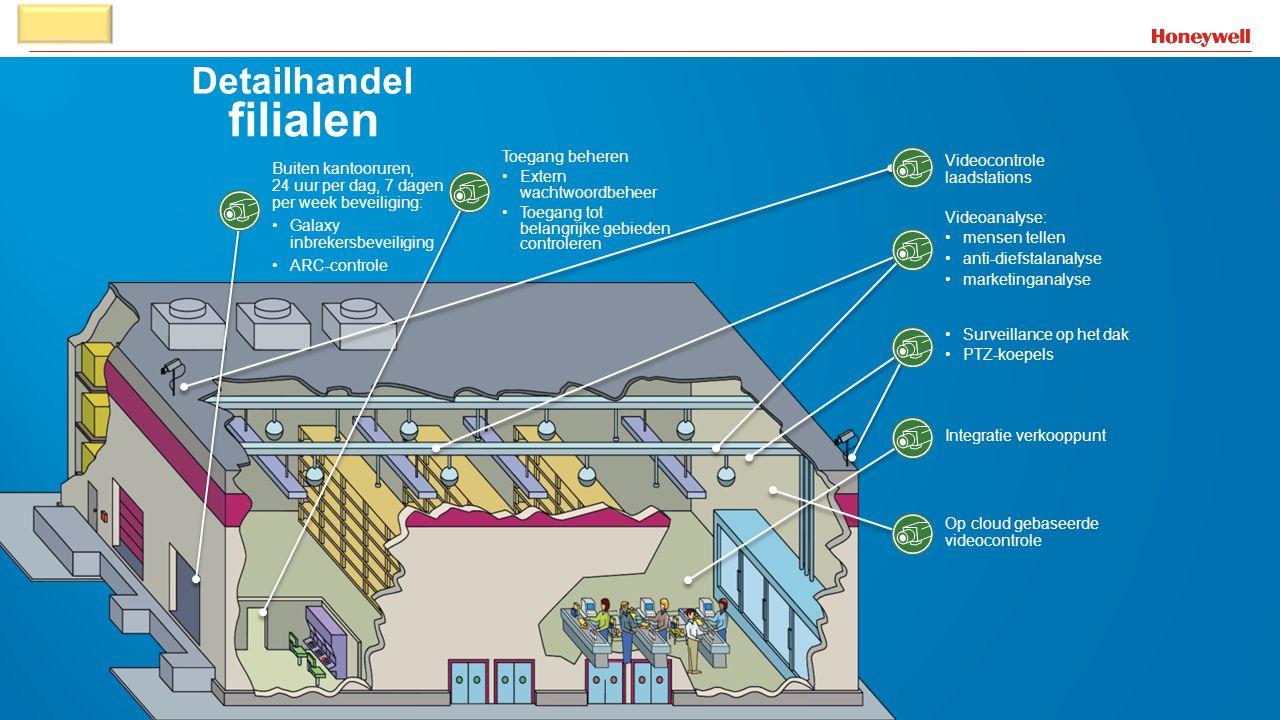 39 Detailhandel filialen Videocontrole laadstations Videoanalyse: •mensen tellen •anti-diefstalanalyse •marketinganalyse •Surveillance op het dak •PTZ