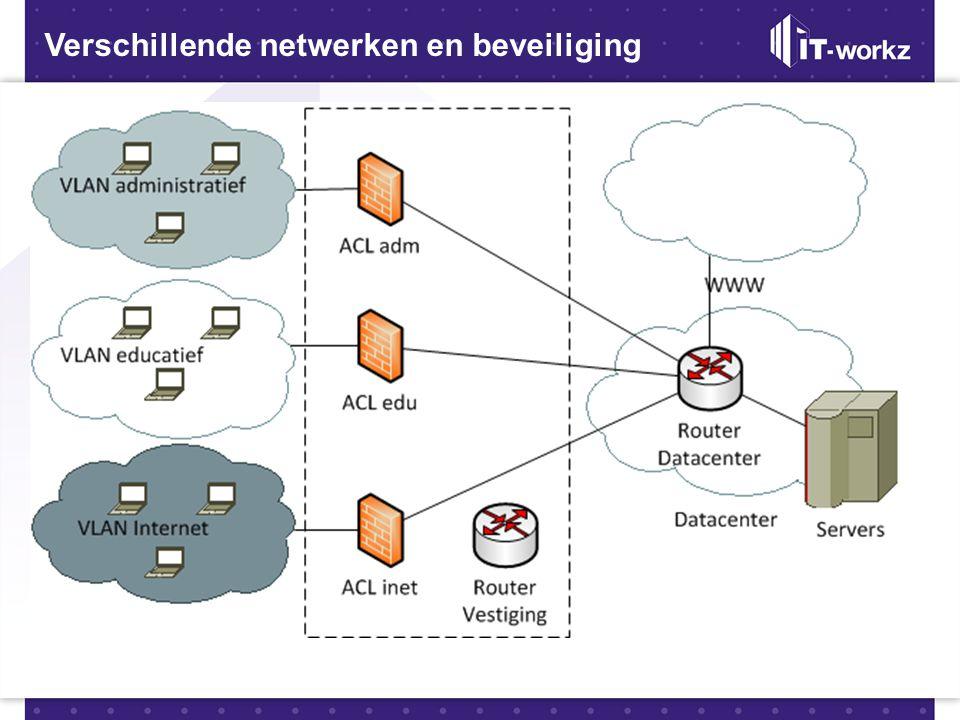 Verschillende netwerken en beveiliging Verschillende beveiliging niveaus •Verschillende toegang tot services = andere beveiliging •3 netwerken –IT-wor