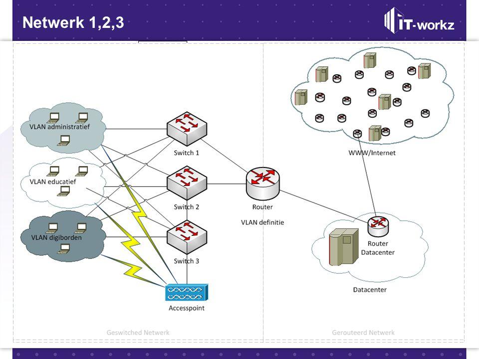Netwerk 1,2,3