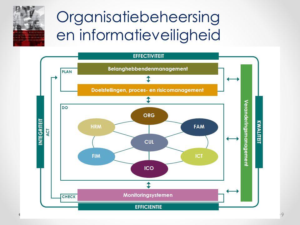 • Recente aanbeveling privacycommissie ivm datalekken http://vtc.corve.be/docs/CBPL_gegevenslek ken_aanbeveling_01_2013.pdf • CLOUDproblematiek Organisatiebeheersing en informatieveiligheid Vlaamse Toezichtcommissie 30