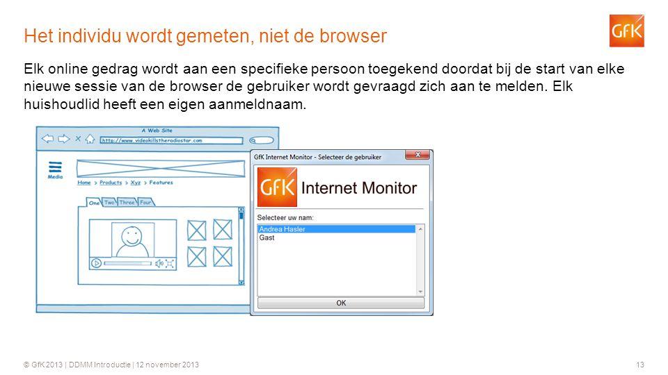 © GfK 2013 | DDMM Introductie | 12 november 201313 Elk online gedrag wordt aan een specifieke persoon toegekend doordat bij de start van elke nieuwe s