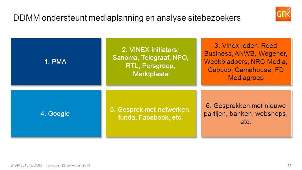 © GfK 2013 | DDMM Introductie | 12 november 201314 DDMM ondersteunt mediaplanning en analyse sitebezoekers 1. PMA 2. VINEX initiators: Sanoma, Telegra