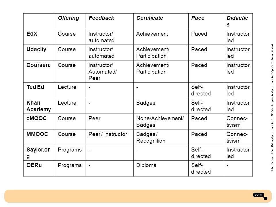 OfferingFeedbackCertificatePaceDidactic s EdXCourseInstructor/ automated AchievementPacedInstructor led UdacityCourseInstructor/ automated Achievement