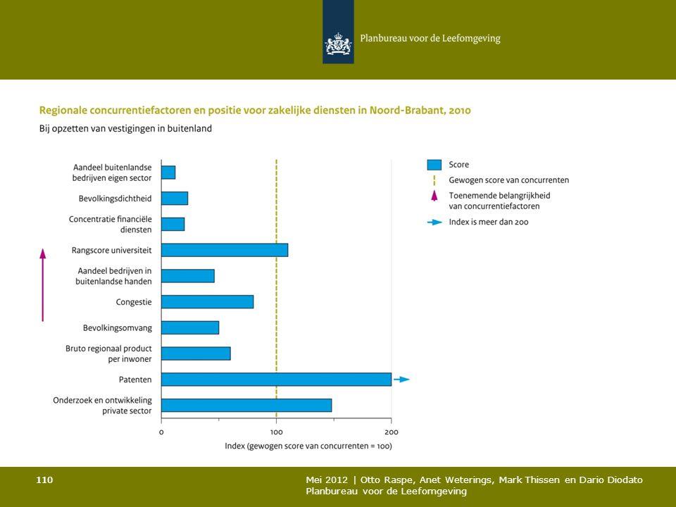 110 Mei 2012 | Otto Raspe, Anet Weterings, Mark Thissen en Dario Diodato Planbureau voor de Leefomgeving 110