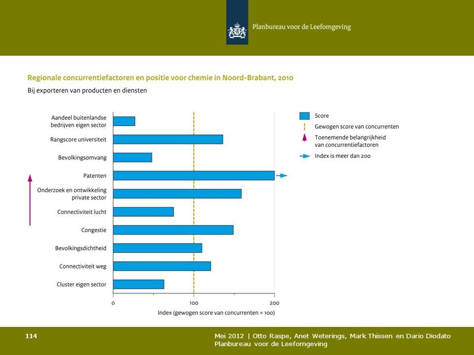 114 Mei 2012 | Otto Raspe, Anet Weterings, Mark Thissen en Dario Diodato Planbureau voor de Leefomgeving 114
