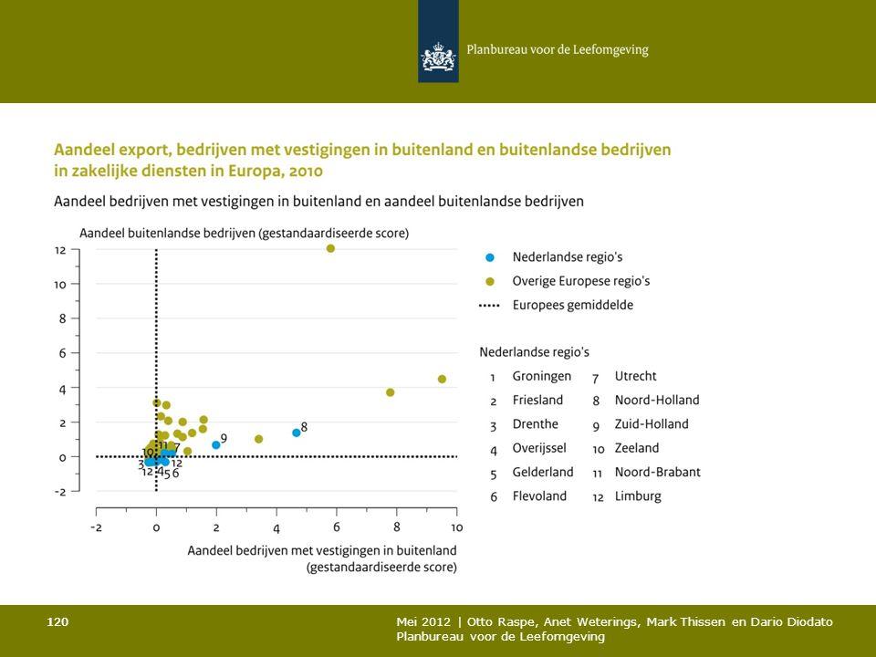 120 Mei 2012 | Otto Raspe, Anet Weterings, Mark Thissen en Dario Diodato Planbureau voor de Leefomgeving 120