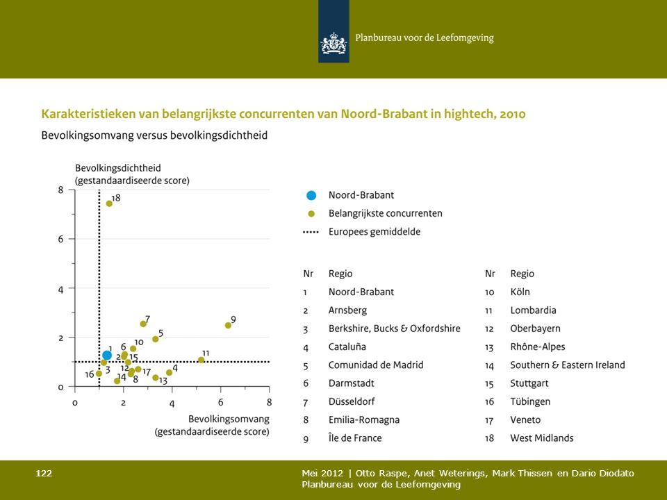 122 Mei 2012 | Otto Raspe, Anet Weterings, Mark Thissen en Dario Diodato Planbureau voor de Leefomgeving 122
