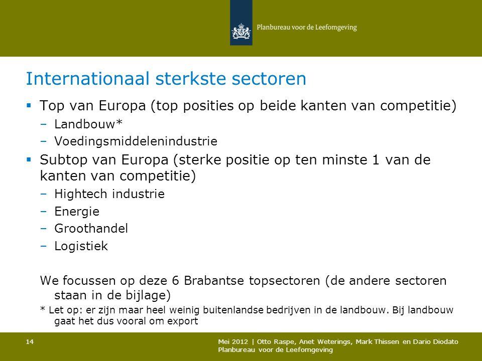 Internationaal sterkste sectoren  Top van Europa (top posities op beide kanten van competitie) –Landbouw* –Voedingsmiddelenindustrie  Subtop van Eur