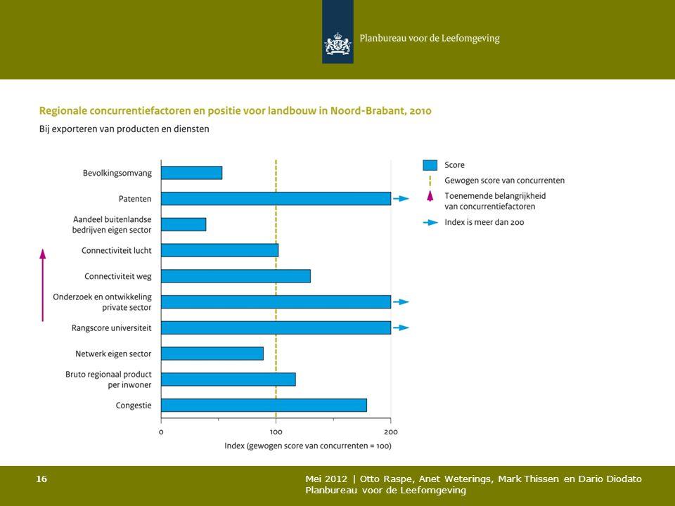 16 Mei 2012 | Otto Raspe, Anet Weterings, Mark Thissen en Dario Diodato Planbureau voor de Leefomgeving 16