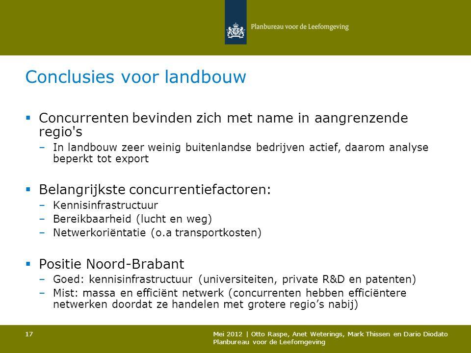 Conclusies voor landbouw  Concurrenten bevinden zich met name in aangrenzende regio s –In landbouw zeer weinig buitenlandse bedrijven actief, daarom analyse beperkt tot export  Belangrijkste concurrentiefactoren: –Kennisinfrastructuur –Bereikbaarheid (lucht en weg) –Netwerkoriëntatie (o.a transportkosten)  Positie Noord-Brabant –Goed: kennisinfrastructuur (universiteiten, private R&D en patenten) –Mist: massa en efficiënt netwerk (concurrenten hebben efficiëntere netwerken doordat ze handelen met grotere regio's nabij) Mei 2012 | Otto Raspe, Anet Weterings, Mark Thissen en Dario Diodato Planbureau voor de Leefomgeving 17