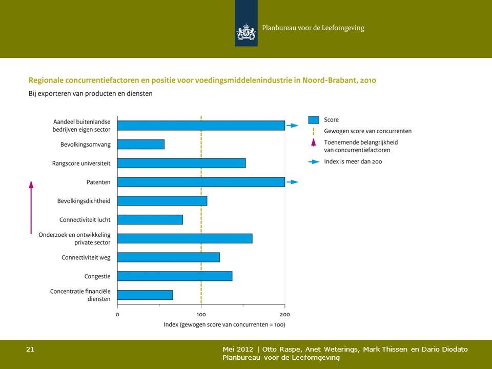 21 Mei 2012 | Otto Raspe, Anet Weterings, Mark Thissen en Dario Diodato Planbureau voor de Leefomgeving 21