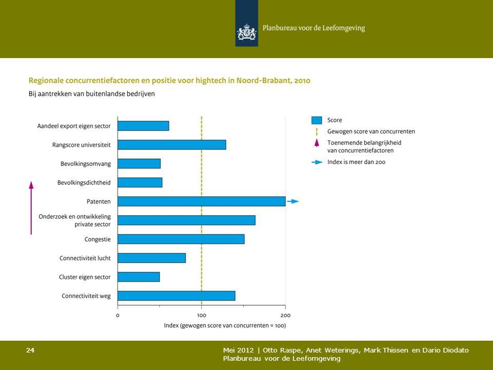 24 Mei 2012 | Otto Raspe, Anet Weterings, Mark Thissen en Dario Diodato Planbureau voor de Leefomgeving 24