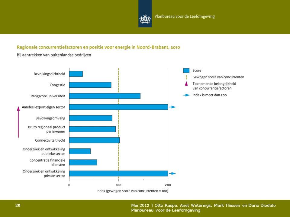 29 Mei 2012 | Otto Raspe, Anet Weterings, Mark Thissen en Dario Diodato Planbureau voor de Leefomgeving 29