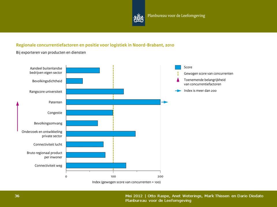 36 Mei 2012 | Otto Raspe, Anet Weterings, Mark Thissen en Dario Diodato Planbureau voor de Leefomgeving 36